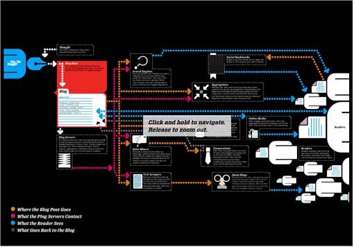 Infografiablogosfera